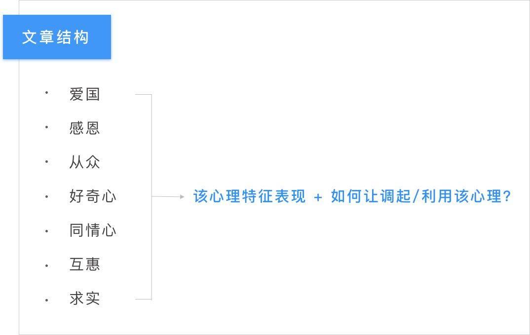 鸟哥笔记,用户运营,和出此严,用户研究,用户运营