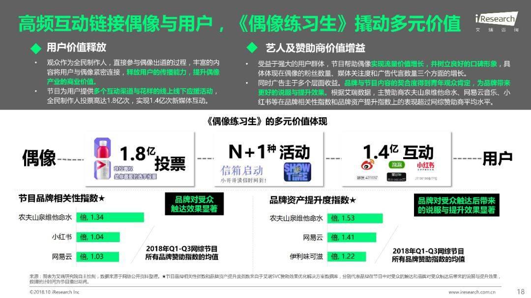 2018年Q1 Q3中国网络综艺价值研究报告  品牌推广  第19张