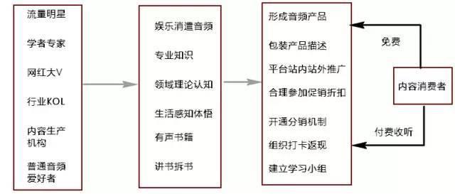 鸟哥笔记,活动运营,Eric王亮,活动总结,案例分析,复盘