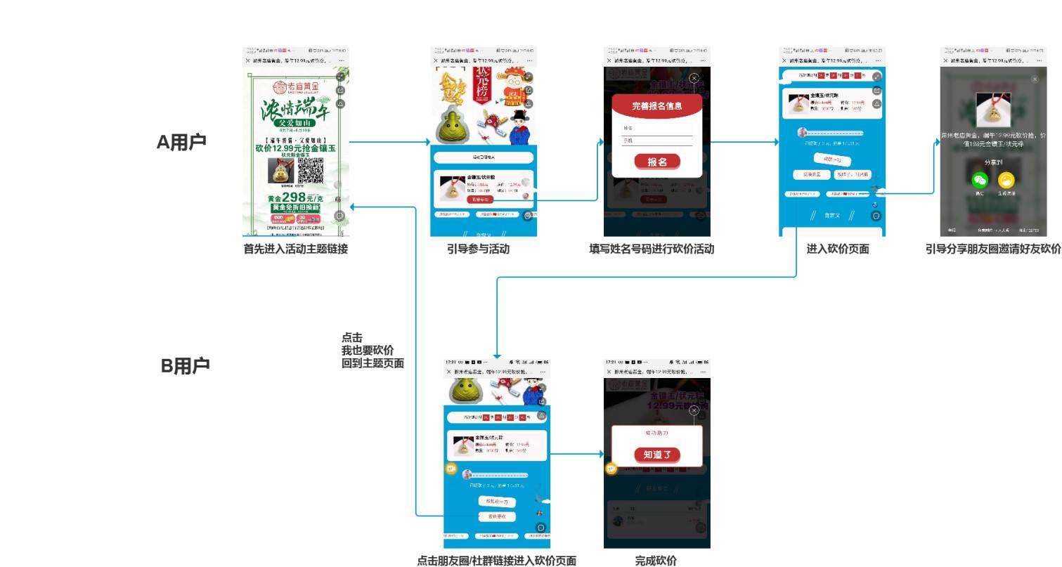 鸟哥笔记,新媒体运营,徐迅,案例分析,新媒体营销,增长,裂变,裂变