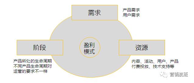 鸟哥笔记,职场成长,林小晴,运营入门,运营策略