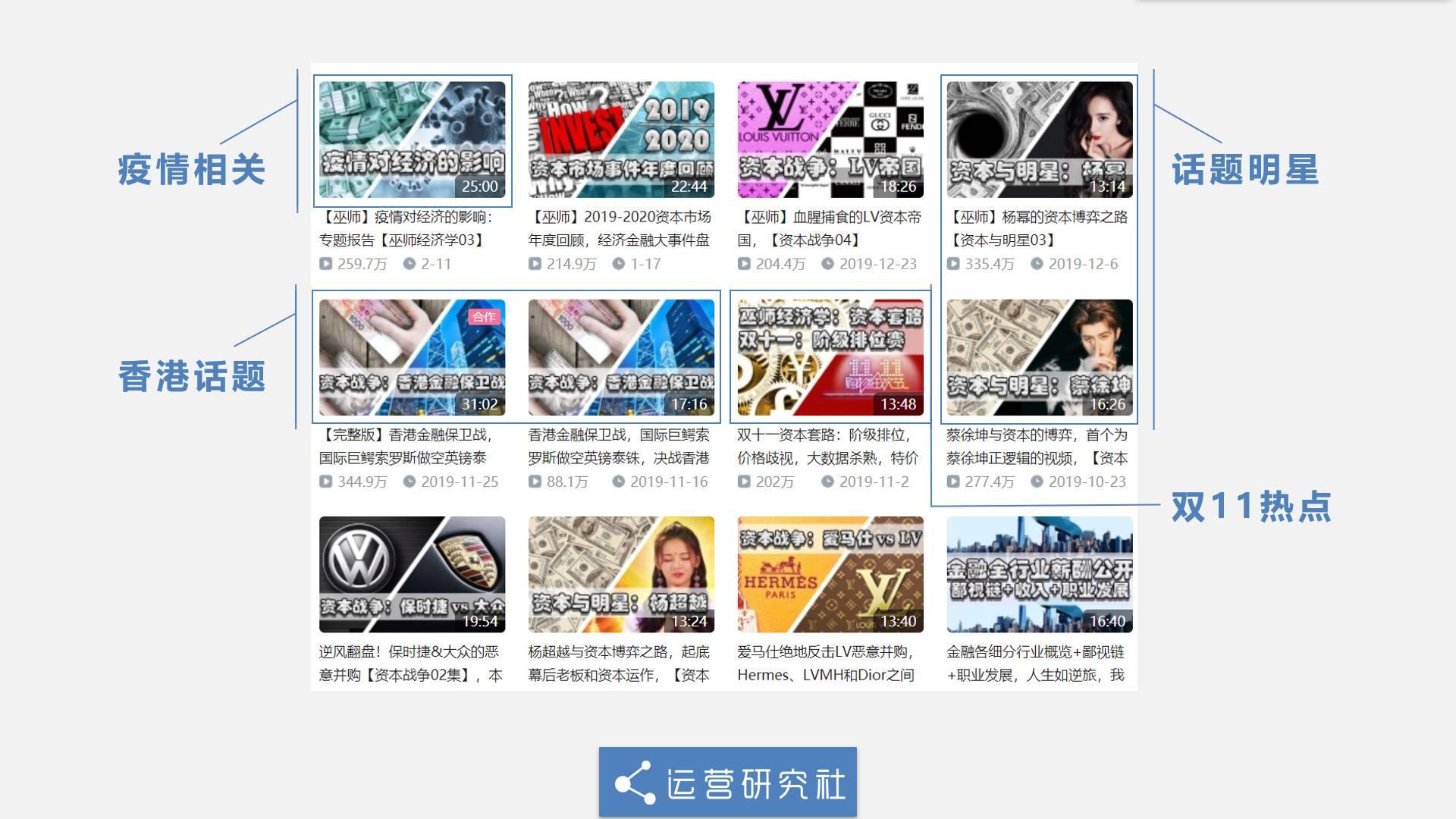 鸟哥笔记,广告营销,运营研究社,营销,传播,策略