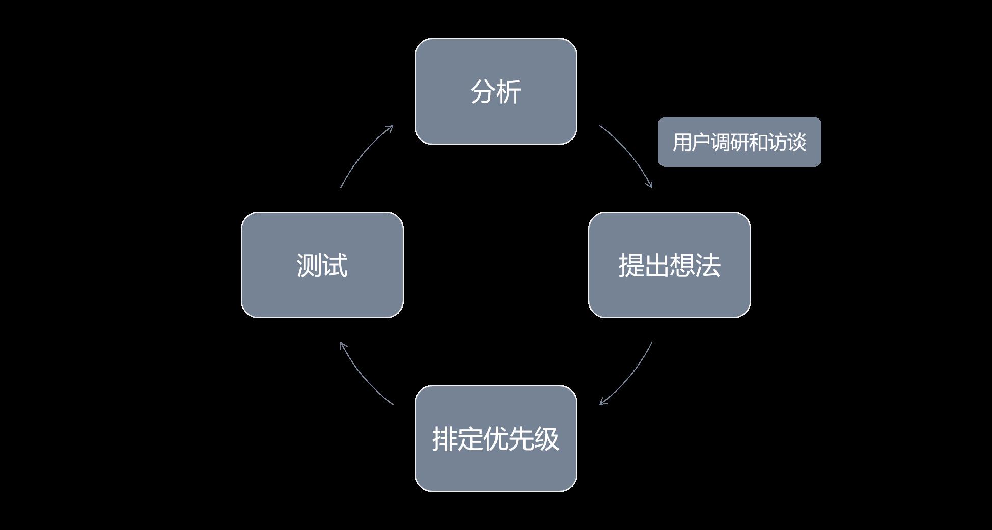 鸟哥笔记,用户运营,徐邦睿,用户运营,用户调研,用户研究