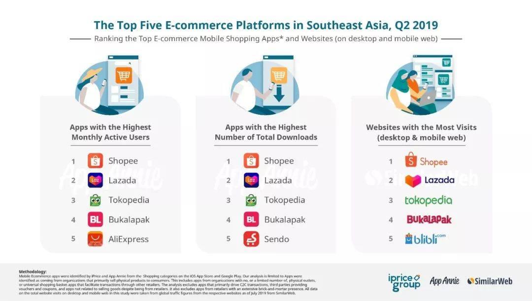 Shopee:阿里神话被打碎,东南亚第一电商平台的崛起史