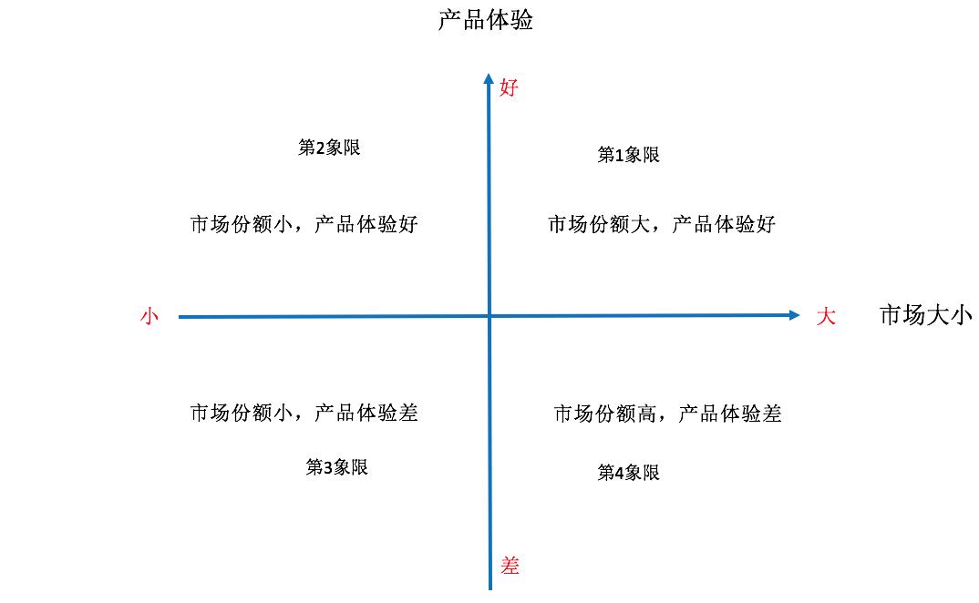 鸟哥笔记,用户运营,黄永鹏,用户增长,营销