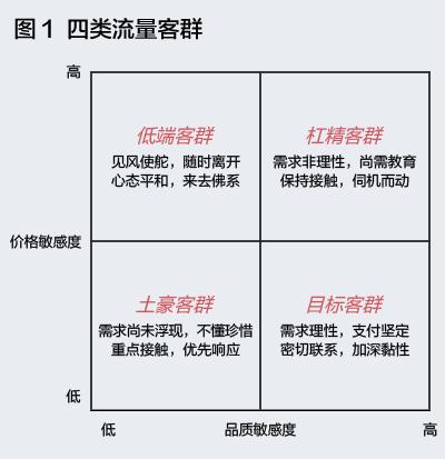 鸟哥笔记,用户运营,穆胜,用户研究,用户运营,用户生命周期