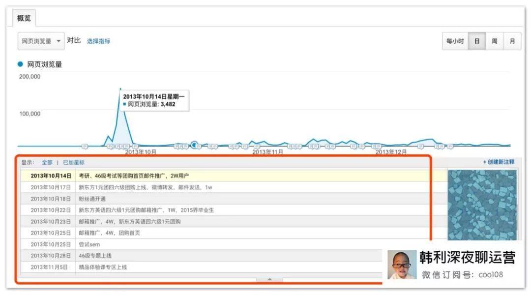 鸟哥笔记,职场成长,韩利,数据,KPI