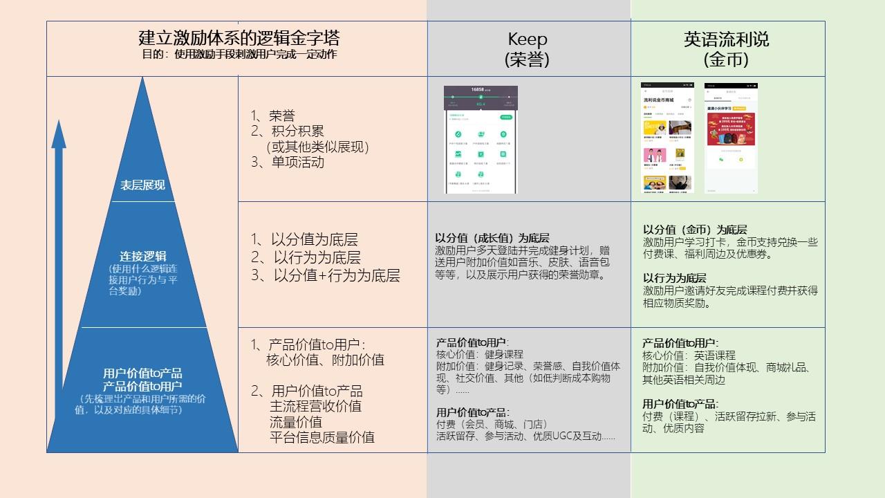 鸟哥笔记,用户运营,安徒生,用户研究,用户运营,用户增长