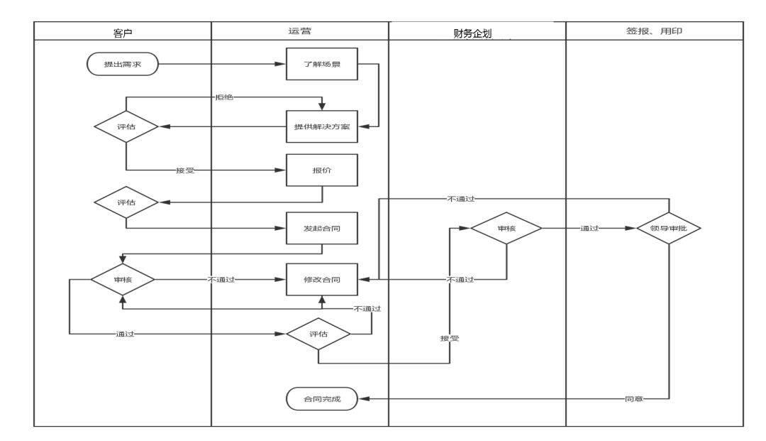 鸟哥笔记,用户运营,fszc2007,产品运营,App运营,用户研究
