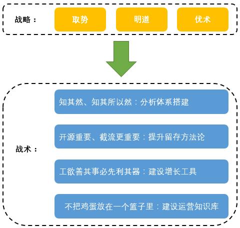鸟哥笔记,用户运营,钊哥,用户增长,用户运营,生命周期