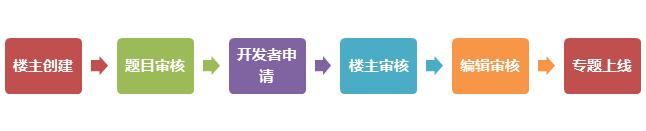 鳥哥筆記,ASO,阿C,APP推廣,應用商店